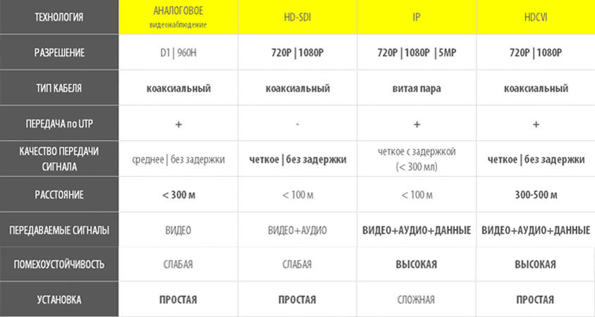 Сравнение формата HD-CVI сip, SDI ианалогового 960H